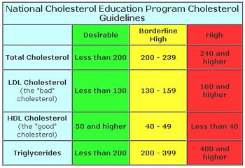 Nationalcholesteroleducation